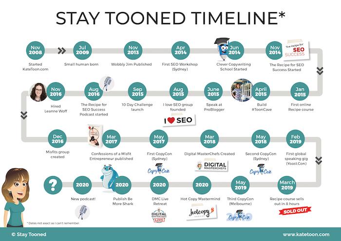 Kate Toon Timeline